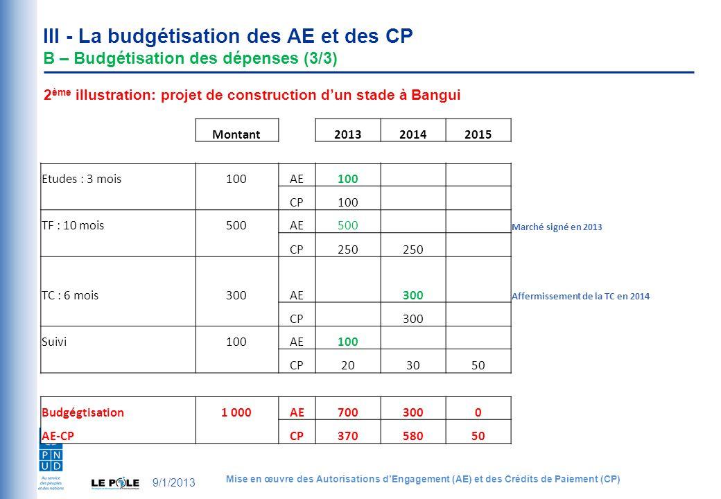 III - La budgétisation des AE et des CP B – Budgétisation des dépenses (3/3) 2 ème illustration: projet de construction dun stade à Bangui Montant 201320142015 Etudes : 3 mois100AE100 CP100 TF : 10 mois500AE500 Marché signé en 2013 CP250 TC : 6 mois300AE 300 Affermissement de la TC en 2014 CP 300 Suivi100AE100 CP203050 Budgégtisation1 000AE7003000 AE-CP CP37058050 9/1/2013 Mise en œuvre des Autorisations dEngagement (AE) et des Crédits de Paiement (CP)