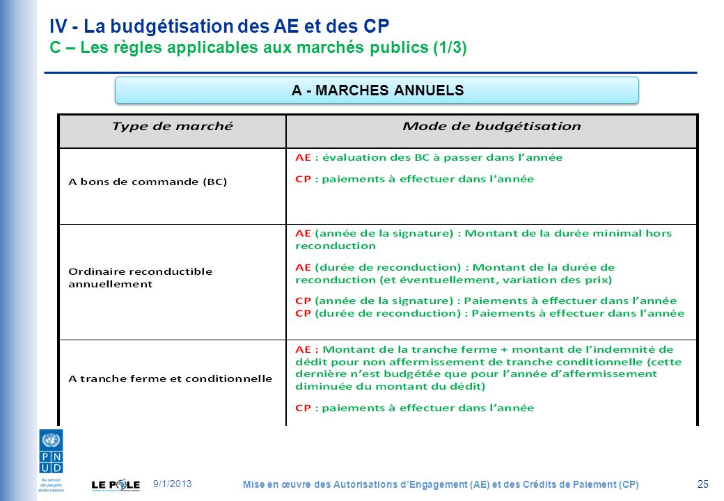 IV - La budgétisation des AE et des CP C – Les règles applicables aux marchés publics (1/3) 25 A - MARCHES ANNUELS 9/1/2013 Mise en œuvre des Autorisations dEngagement (AE) et des Crédits de Paiement (CP)