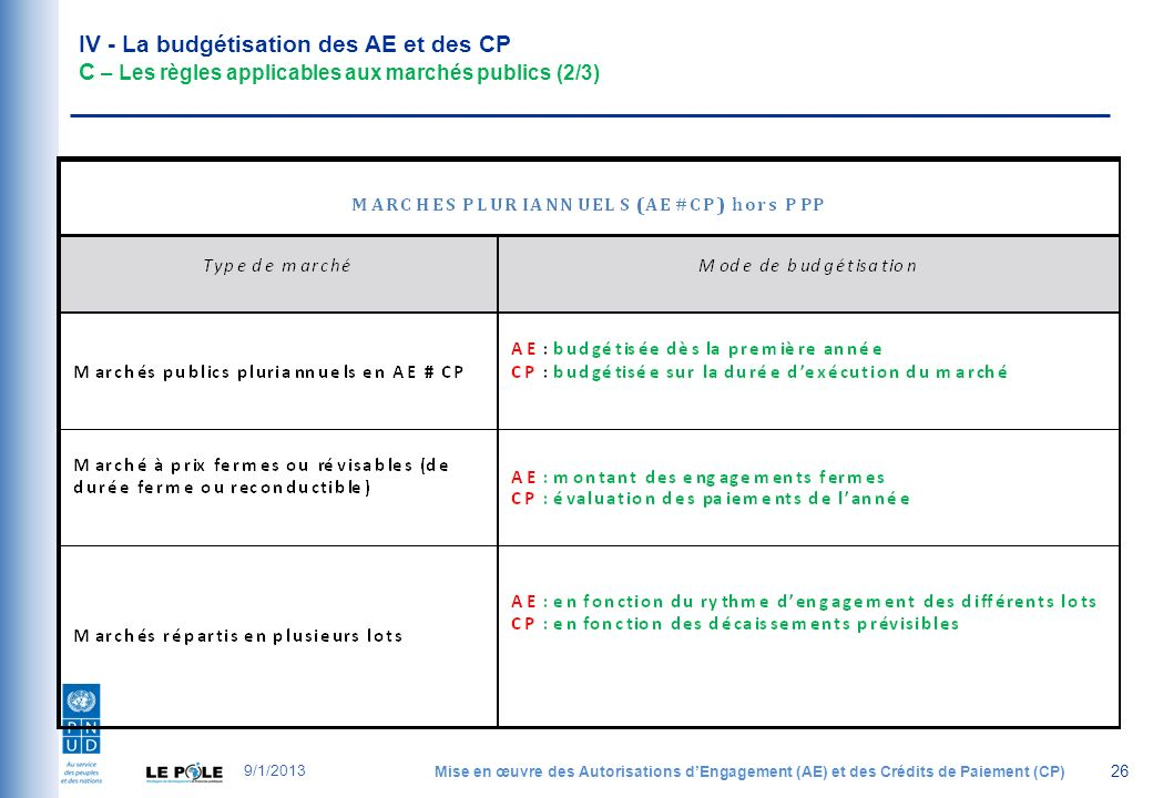 IV - La budgétisation des AE et des CP C – Les règles applicables aux marchés publics (2/3) 26 9/1/2013 Mise en œuvre des Autorisations dEngagement (AE) et des Crédits de Paiement (CP)