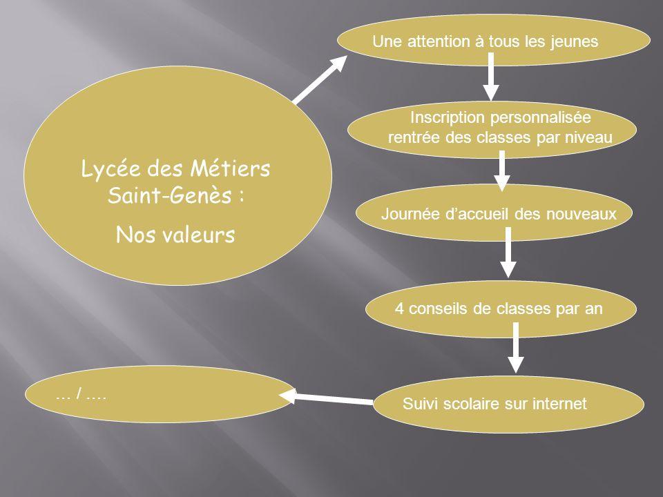 Proposer une orientation positive Très nombreux projets Projets humanitaire Section européenne Lycée des Métiers Saint-Genès : Valoriser les élèves Projets dans le réseau LaSallien… / ….