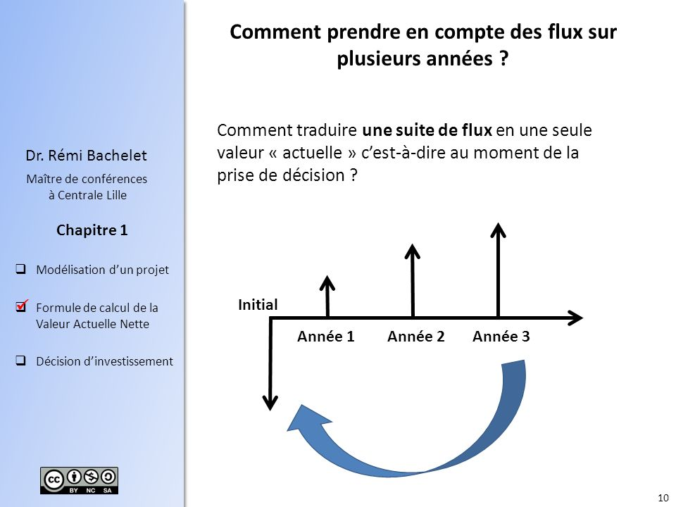 10 Dr. Rémi Bachelet Maître de conférences à Centrale Lille Modélisation dun projet Formule de calcul de la Valeur Actuelle Nette Décision dinvestisse