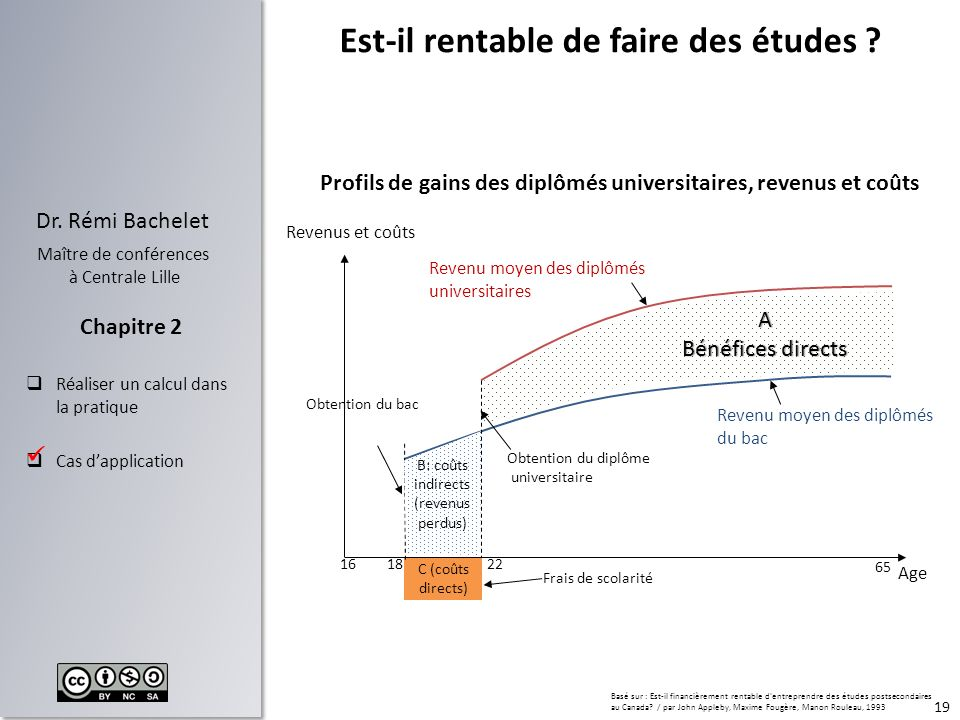 19 Dr. Rémi Bachelet Maître de conférences à Centrale Lille Réaliser un calcul dans la pratique Cas dapplication Chapitre 2 C (coûts directs) Est-il r