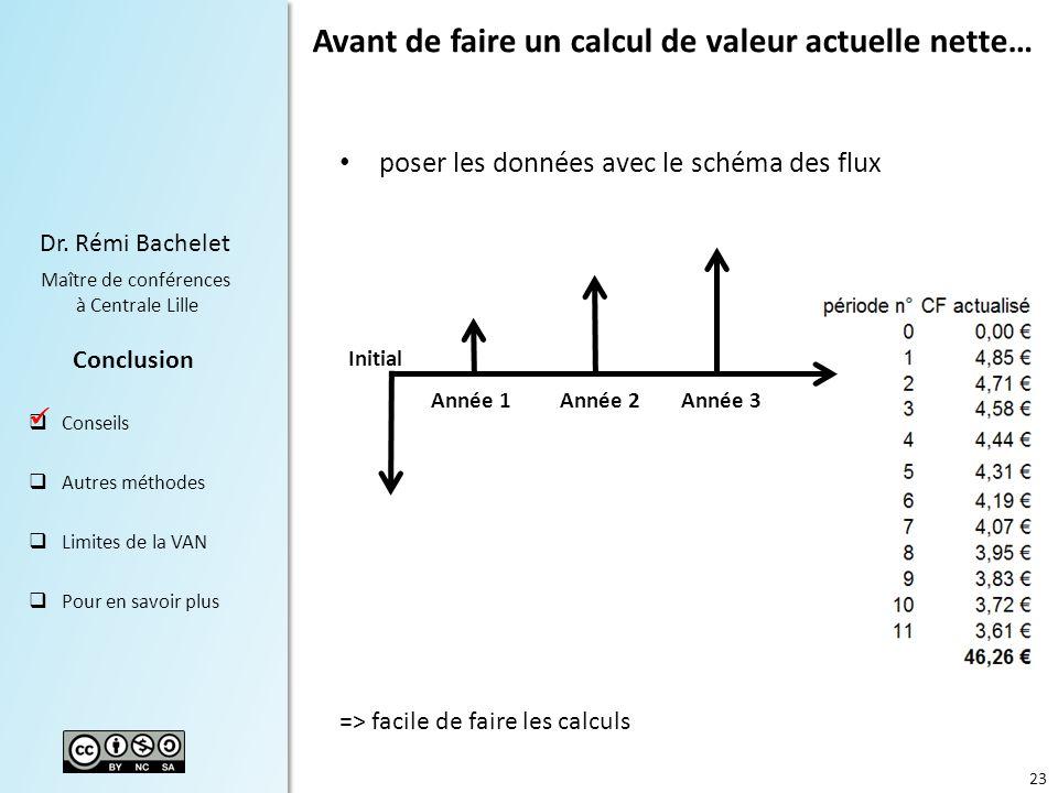 23 Dr. Rémi Bachelet Maître de conférences à Centrale Lille Conclusion Conseils Autres méthodes Limites de la VAN Pour en savoir plus Avant de faire u