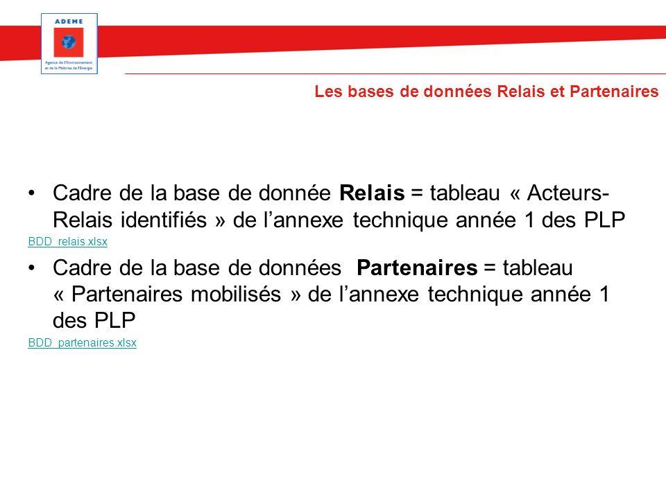 Cadre de la base de donnée Relais = tableau « Acteurs- Relais identifiés » de lannexe technique année 1 des PLP BDD_relais.xlsx Cadre de la base de do