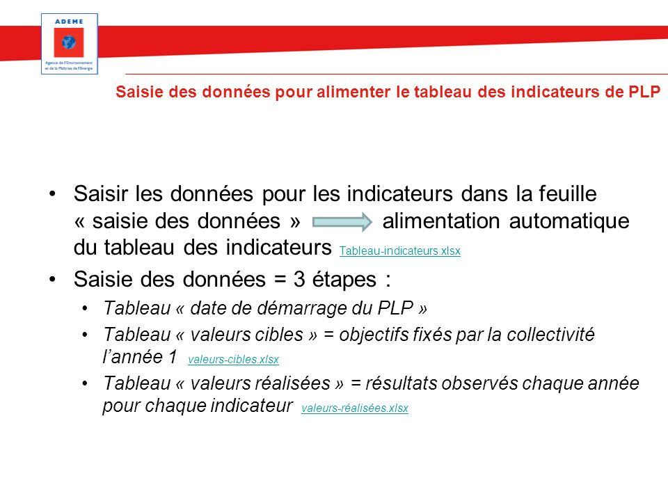 Saisir les données pour les indicateurs dans la feuille « saisie des données » alimentation automatique du tableau des indicateurs Tableau-indicateurs
