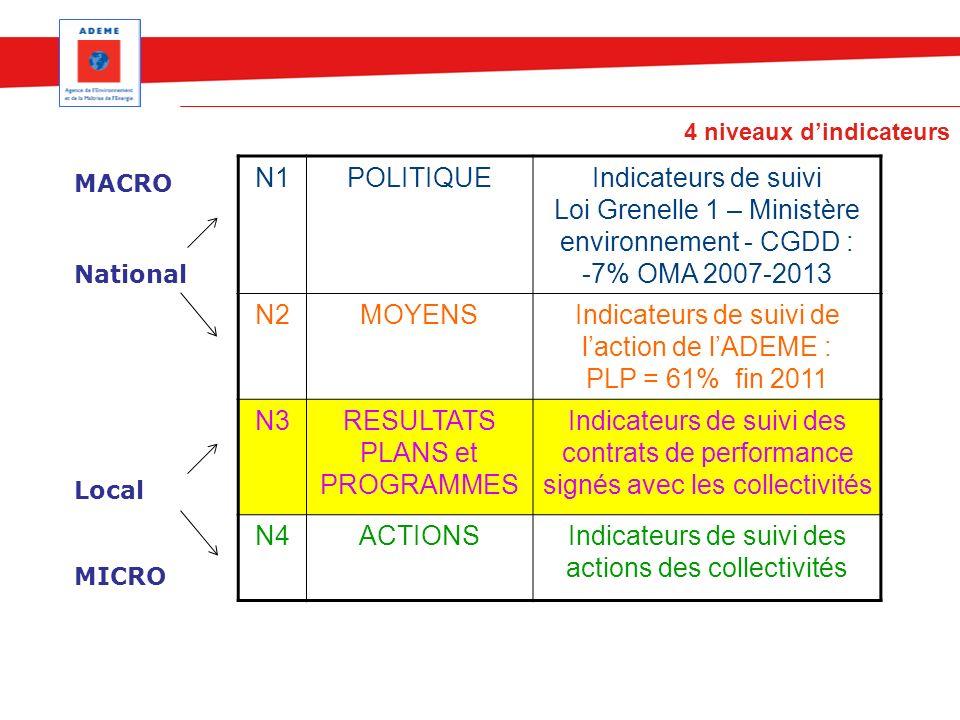 4 niveaux dindicateurs N1POLITIQUEIndicateurs de suivi Loi Grenelle 1 – Ministère environnement - CGDD : -7% OMA 2007-2013 N2MOYENSIndicateurs de suiv