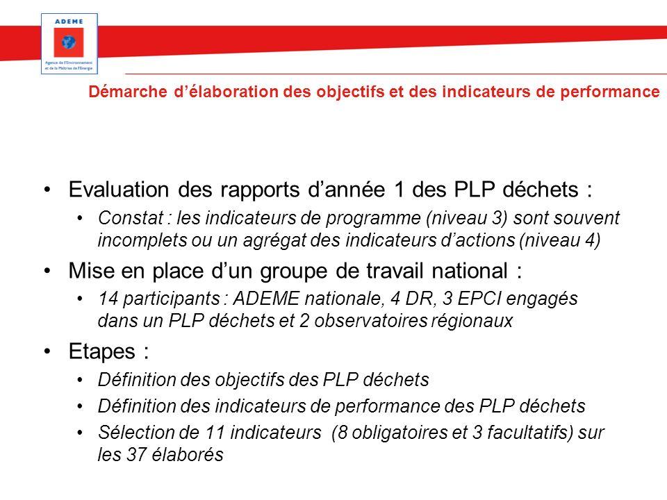 Evaluation des rapports dannée 1 des PLP déchets : Constat : les indicateurs de programme (niveau 3) sont souvent incomplets ou un agrégat des indicat