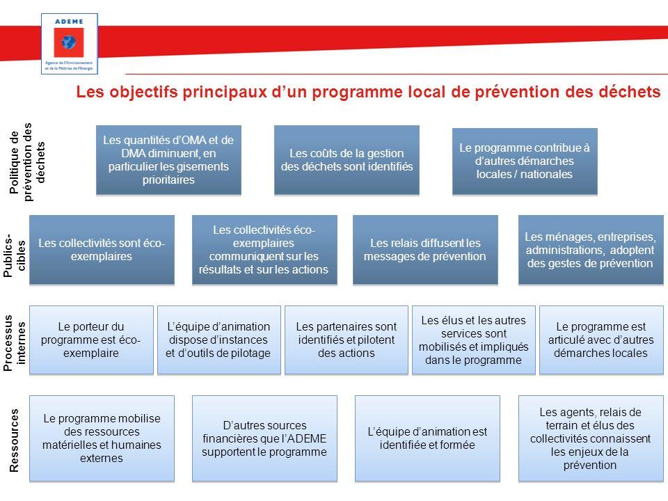 Les objectifs principaux dun programme local de prévention des déchets Ressources Processus internes Publics- cibles Politique de prévention des déche