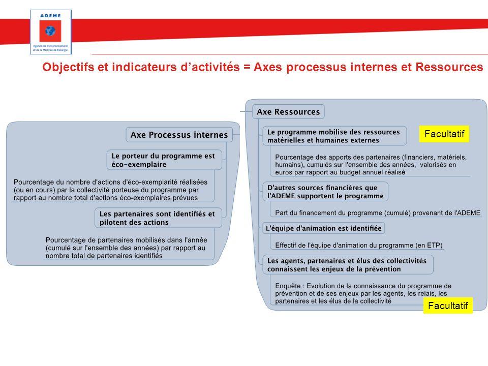 Objectifs et indicateurs dactivités = Axes processus internes et Ressources Facultatif
