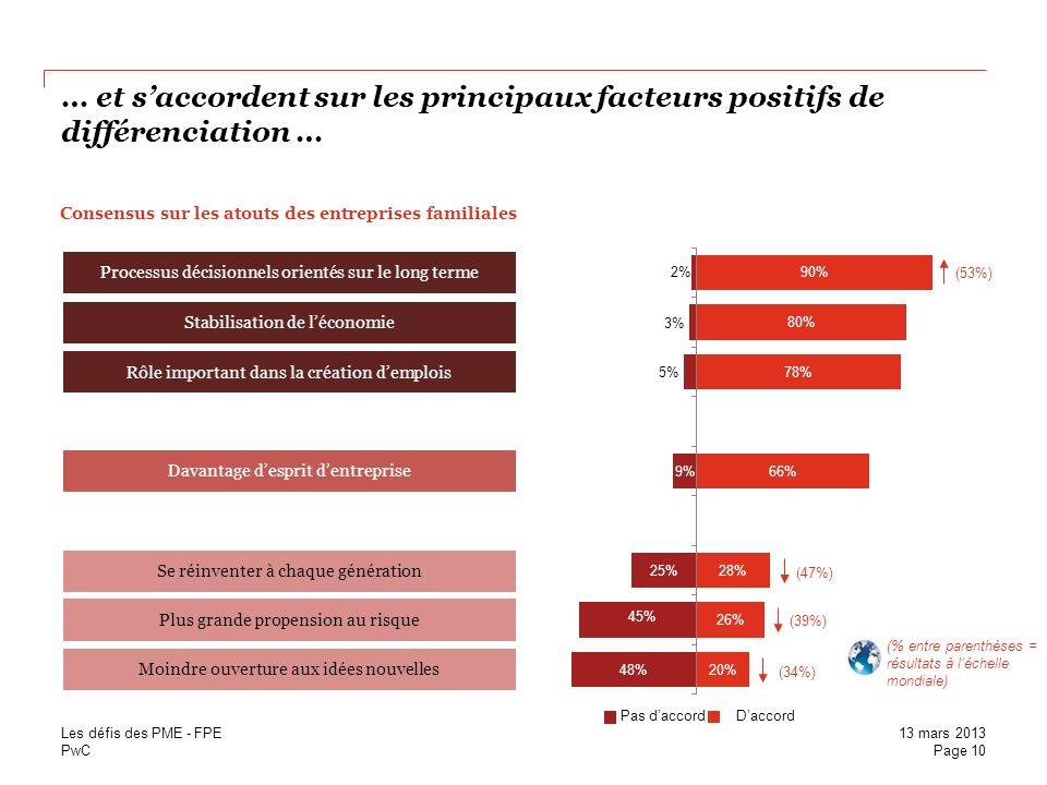 PwC … et saccordent sur les principaux facteurs positifs de différenciation … Rôle important dans la création demplois Stabilisation de léconomie Dava