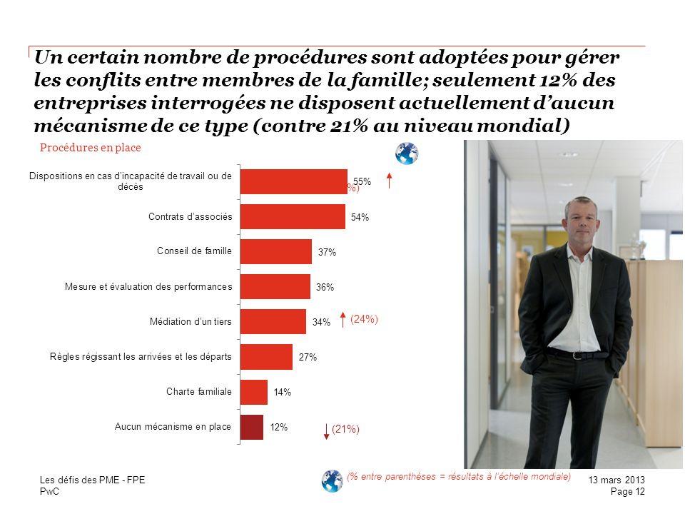 PwC Un certain nombre de procédures sont adoptées pour gérer les conflits entre membres de la famille; seulement 12% des entreprises interrogées ne di