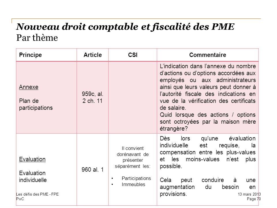 PwC Nouveau droit comptable et fiscalité des PME Par thème PrincipeArticleCSICommentaire Annexe Plan de participations 959c, al. 2 ch. 11 Lindication
