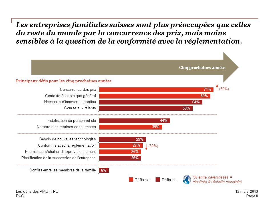 PwC Les entreprises familiales suisses sont plus préoccupées que celles du reste du monde par la concurrence des prix, mais moins sensibles à la quest