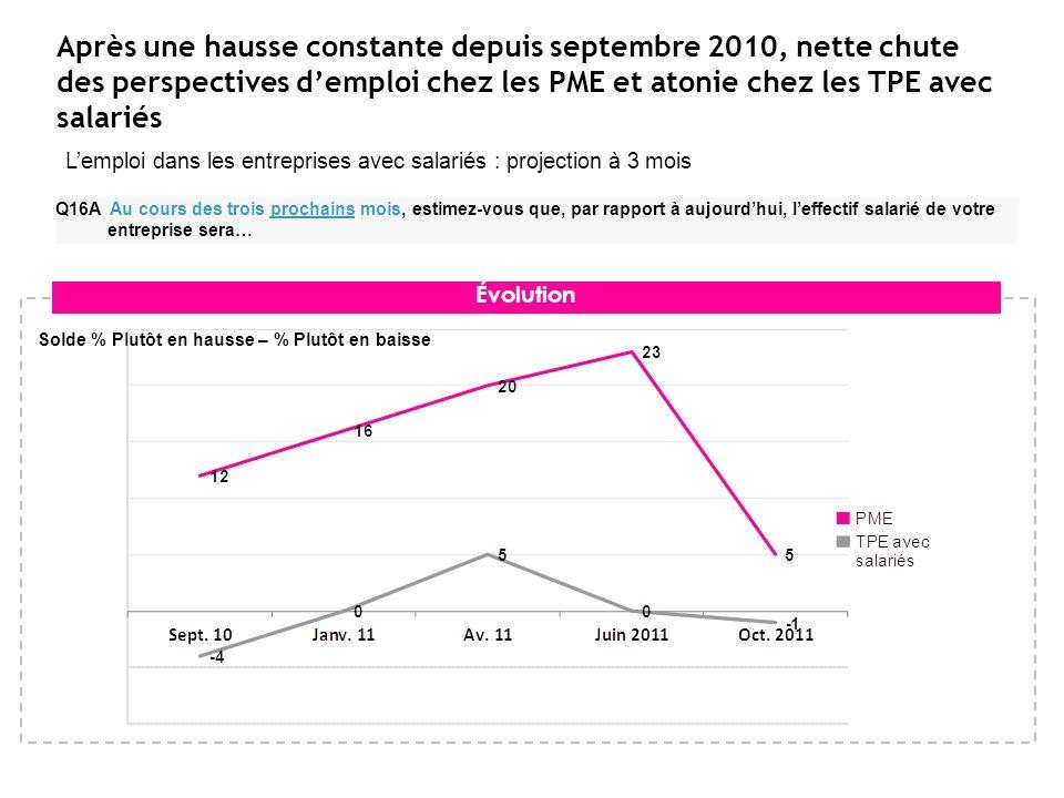 Après une hausse constante depuis septembre 2010, nette chute des perspectives demploi chez les PME et atonie chez les TPE avec salariés Lemploi dans