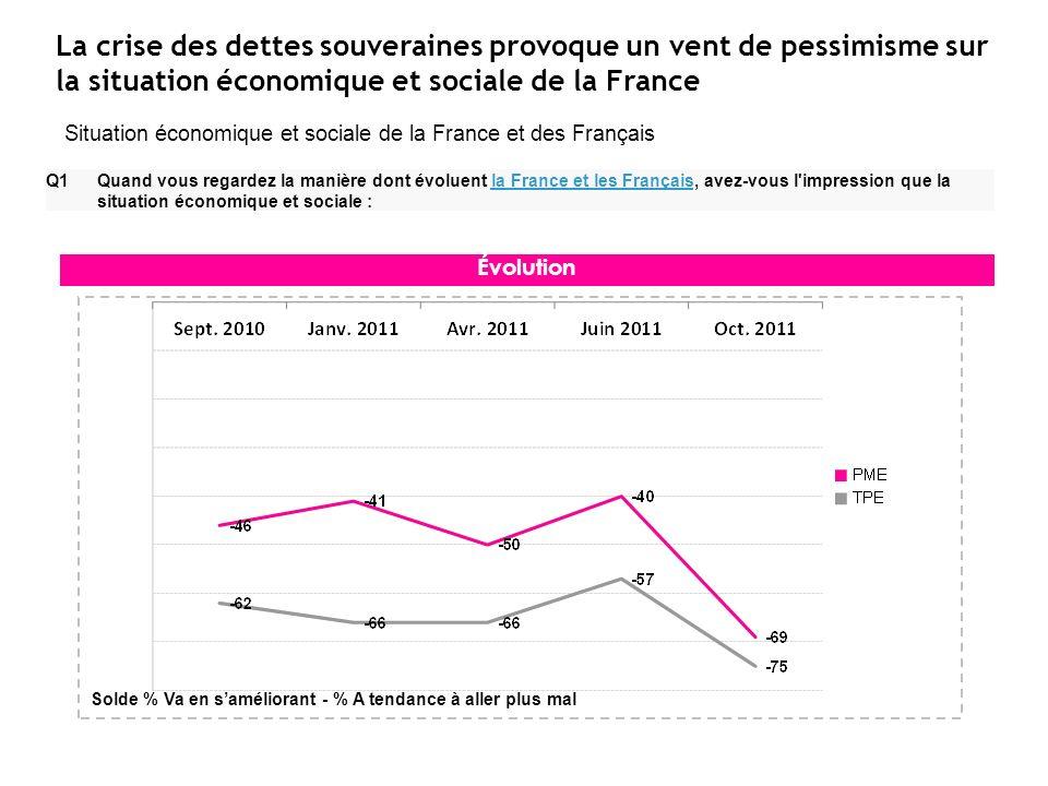 La crise des dettes souveraines provoque un vent de pessimisme sur la situation économique et sociale de la France Q1 Quand vous regardez la manière d