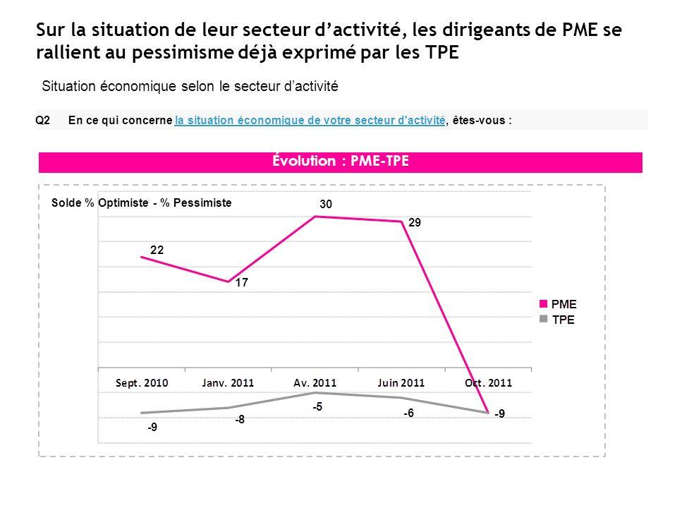 Sur la situation de leur secteur dactivité, les dirigeants de PME se rallient au pessimisme déjà exprimé par les TPE Q2 En ce qui concerne la situatio