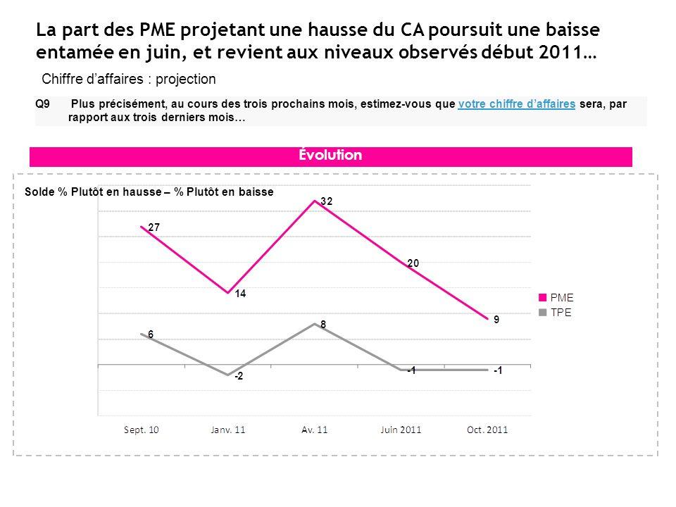 La part des PME projetant une hausse du CA poursuit une baisse entamée en juin, et revient aux niveaux observés début 2011… Q9 Plus précisément, au co