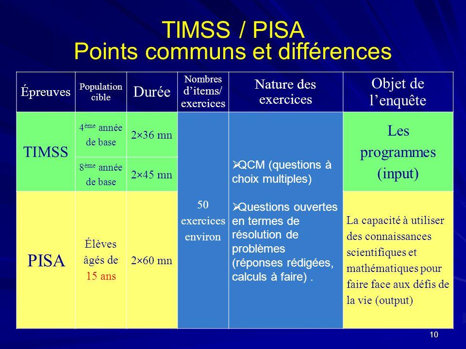 TIMSS / PISA Points communs et différences Épreuves Population cible Durée Nombres ditems/ exercices Nature des exercices Objet de lenquête TIMSS 4 èm