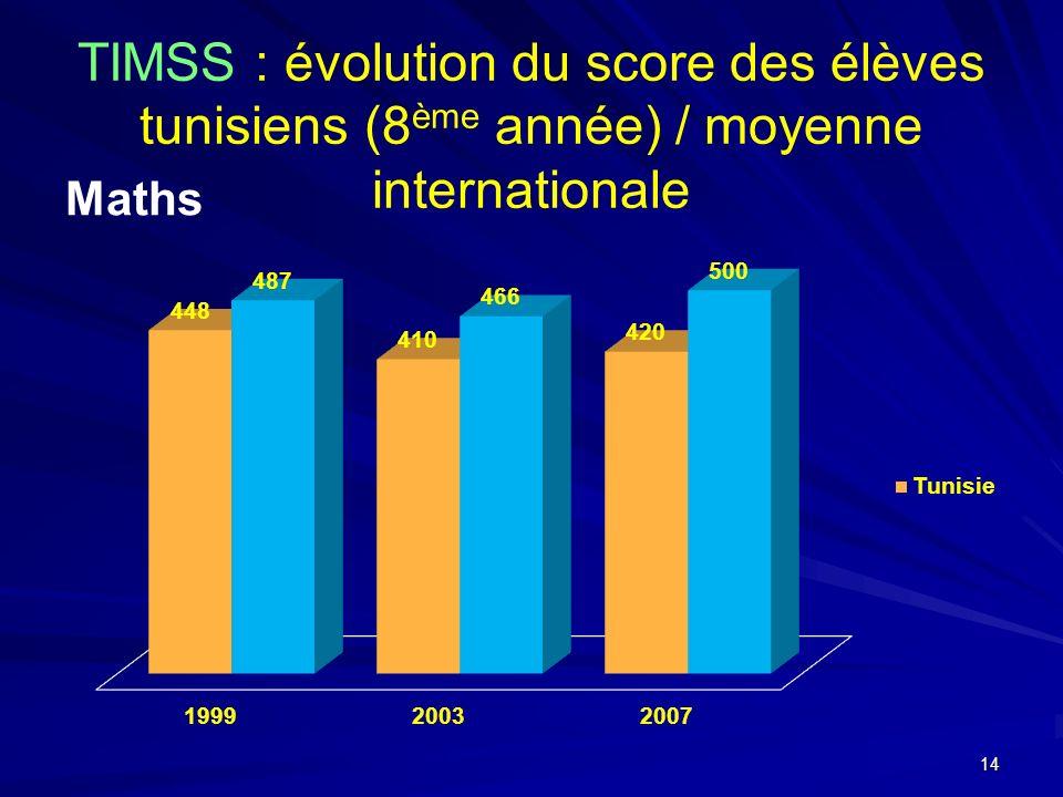 TIMSS : évolution du score des élèves tunisiens (8 ème année) / moyenne internationale Maths 14