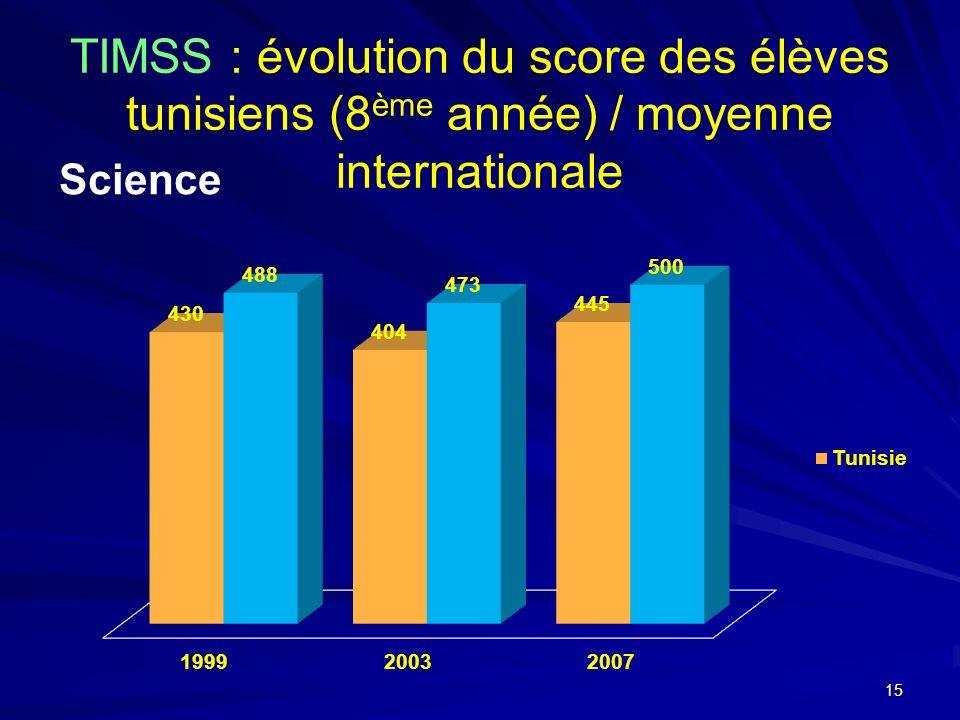 TIMSS : évolution du score des élèves tunisiens (8 ème année) / moyenne internationale Science 15