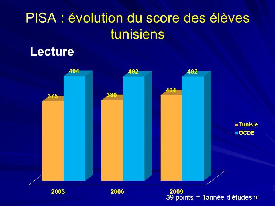 PISA : évolution du score des élèves tunisiens Lecture 39 points = 1année détudes 16