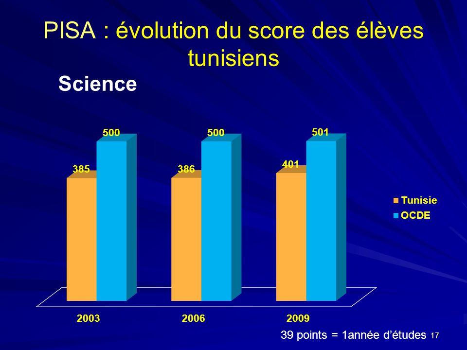 PISA : évolution du score des élèves tunisiens Science 39 points = 1année détudes 17