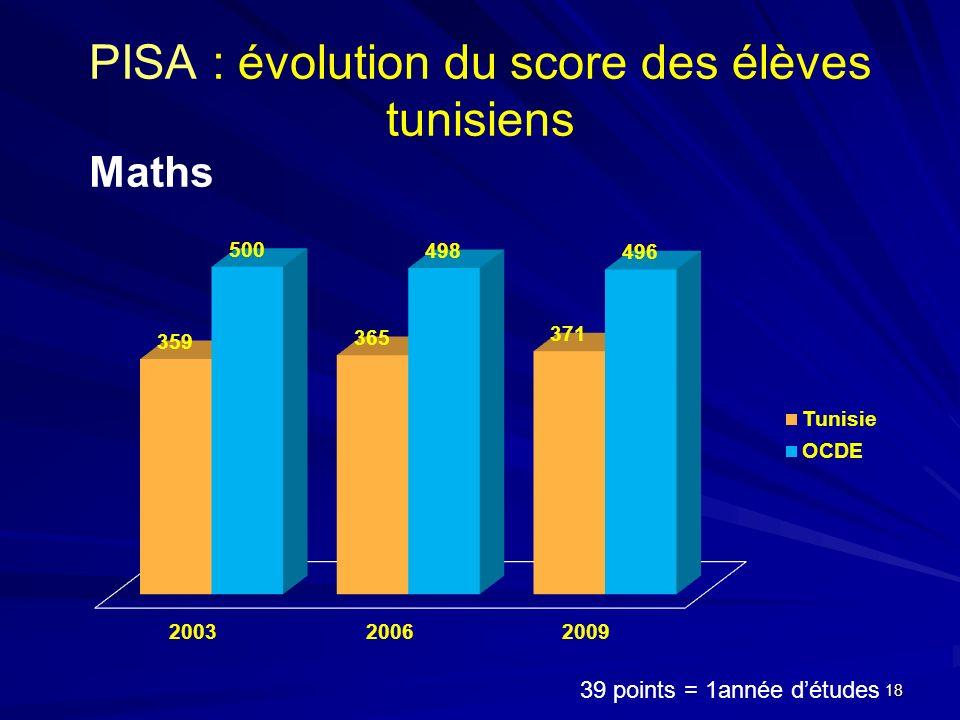 PISA : évolution du score des élèves tunisiens Maths 39 points = 1année détudes 18