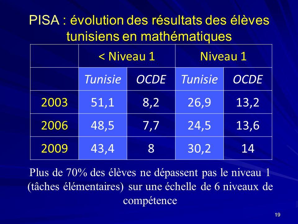 PISA : évolution des résultats des élèves tunisiens en mathématiques < Niveau 1Niveau 1 TunisieOCDETunisieOCDE 200351,18,226,913,2 200648,57,724,513,6