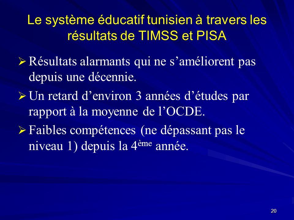 Le système éducatif tunisien à travers les résultats de TIMSS et PISA Résultats alarmants qui ne saméliorent pas depuis une décennie. Un retard denvir
