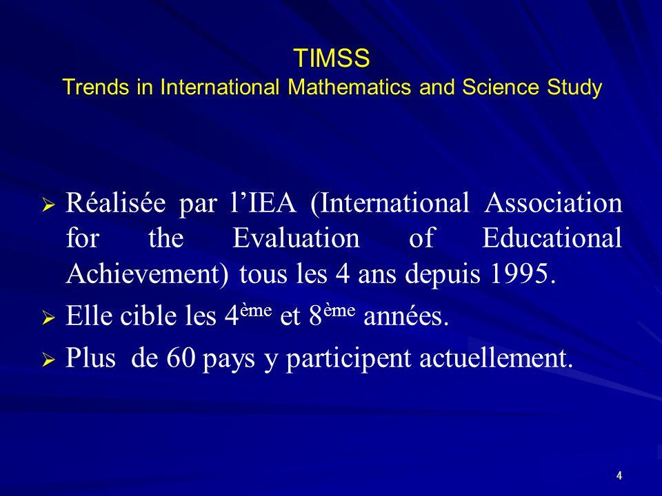 Mesurer lefficacité des programmes (input) sous différents aspects : les programmes officiels (intended curriculum) les programmes réalisés par les enseignants (implemented curriculum) les programmes atteints (attained curriculum) TIMSS Trends in International Mathematics and Science Study 5
