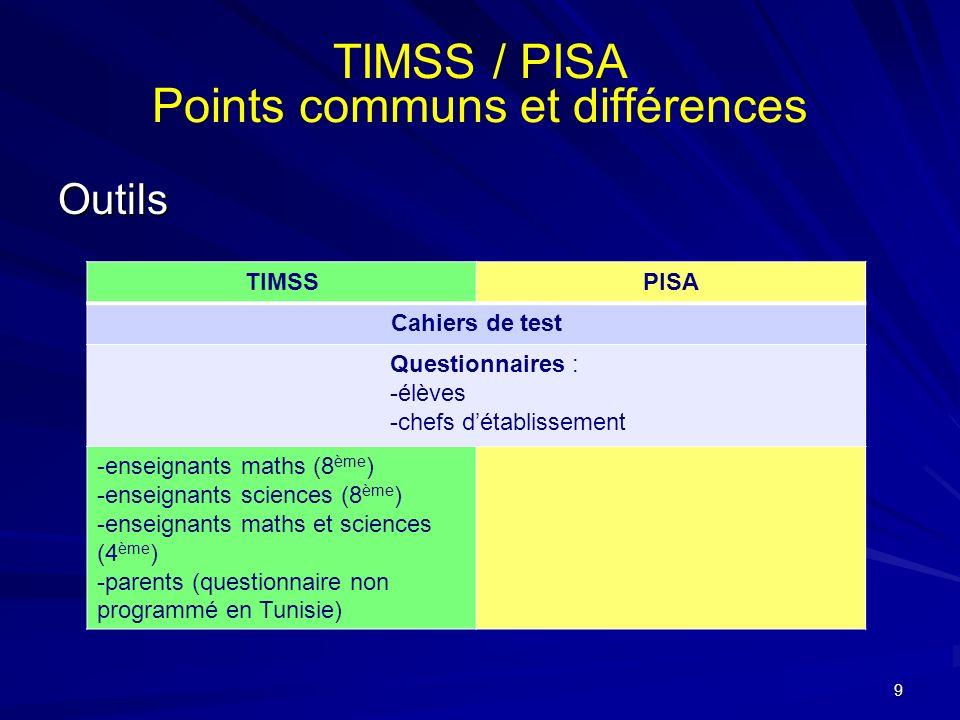 TIMSS / PISA Points communs et différences Outils TIMSSPISA Cahiers de test Questionnaires : -élèves -chefs détablissement -enseignants maths (8 ème )