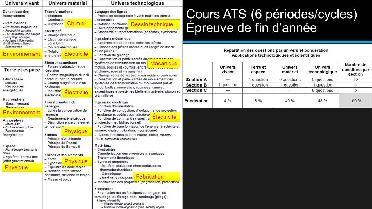 Cours ATS (6 périodes/cycles) Épreuve de fin dannée Physique Chimie Environnement Mécanique Électricité Fabrication Environnement Physique Électricité Dessin technique