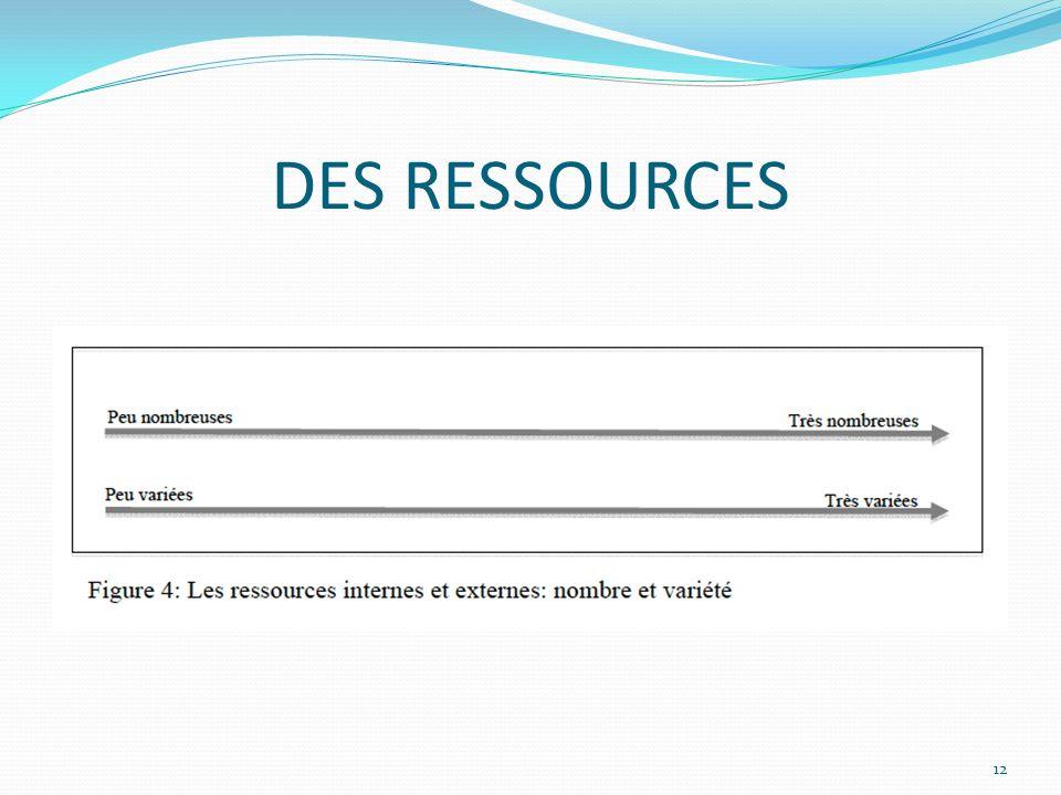 DES RESSOURCES 12