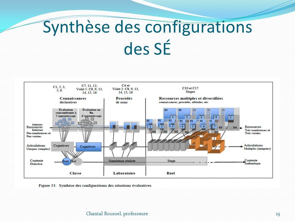 Synthèse des configurations des SÉ Chantal Roussel, professeure19