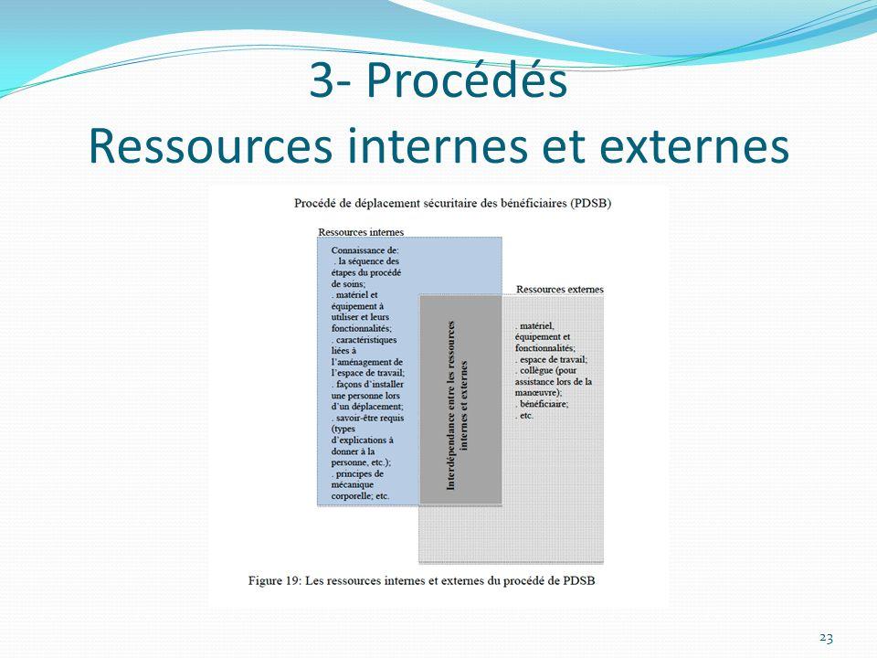 3- Procédés Ressources internes et externes 23