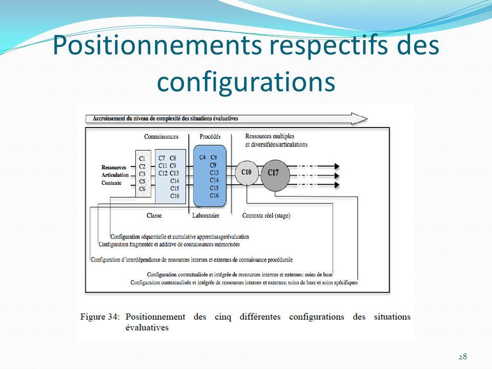 Positionnements respectifs des configurations 28