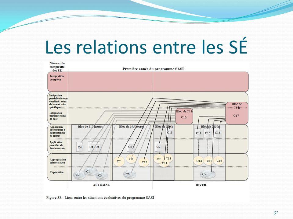 Les relations entre les SÉ 32