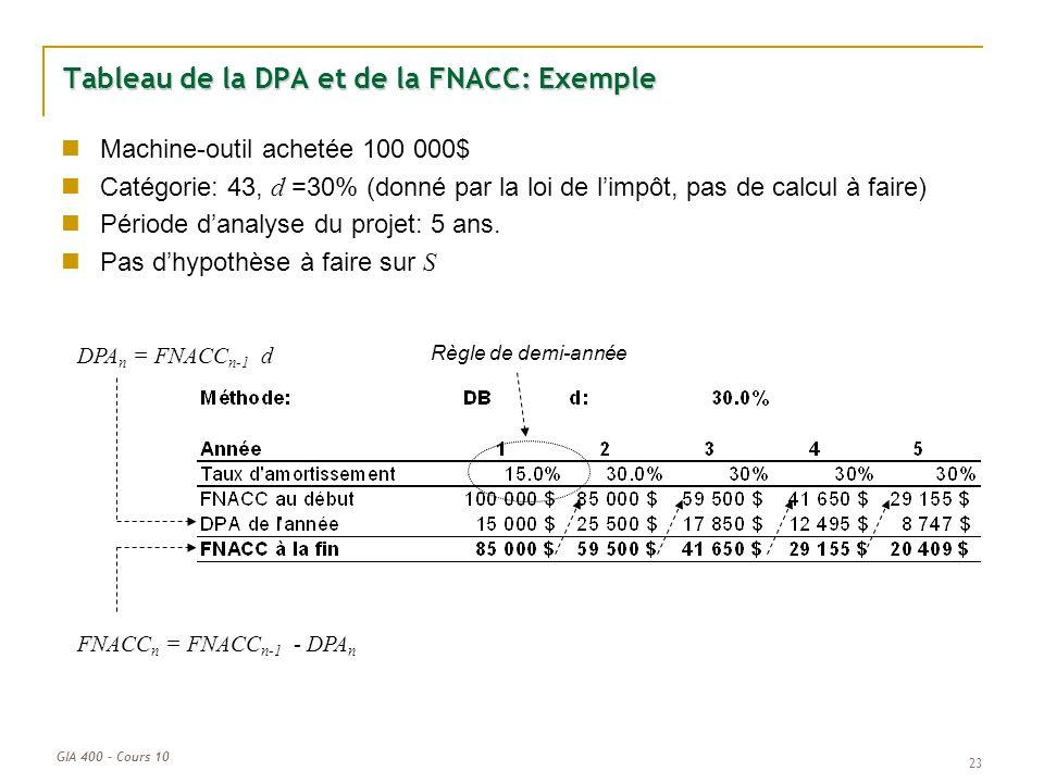 GIA 400 – Cours 10 23 Tableau de la DPA et de la FNACC: Exemple Machine-outil achetée 100 000$ Catégorie: 43, d =30% (donné par la loi de limpôt, pas
