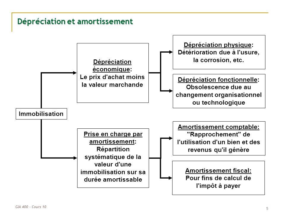 5 Dépréciation et amortissement Immobilisation Dépréciation fonctionnelle: Obsolescence due au changement organisationnel ou technologique Dépréciatio
