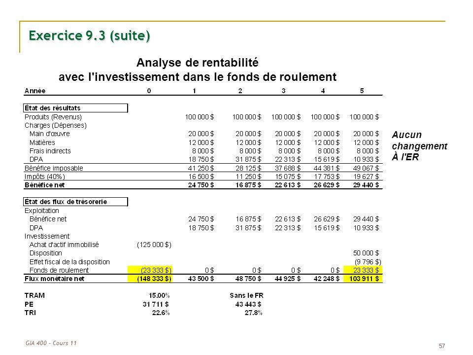 GIA 400 – Cours 11 57 Exercice 9.3 (suite) Analyse de rentabilité avec l'investissement dans le fonds de roulement Aucun changement À l'ER