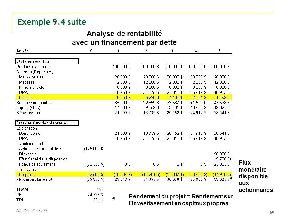 GIA 400 – Cours 11 59 Exemple 9.4 suite Analyse de rentabilité avec un financement par dette Rendement du projet = Rendement sur l'investissement en c