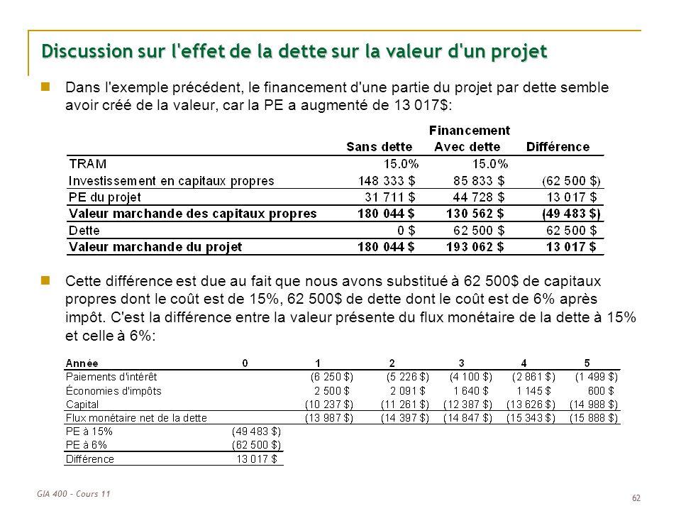 GIA 400 – Cours 11 62 Discussion sur l'effet de la dette sur la valeur d'un projet Dans l'exemple précédent, le financement d'une partie du projet par