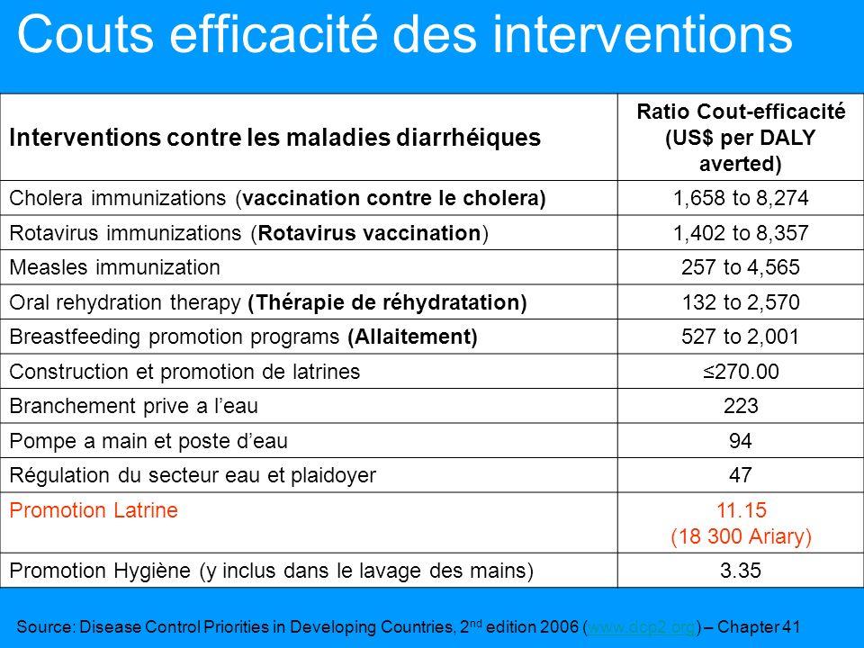 Couts efficacité des interventions Interventions contre les maladies diarrhéiques Ratio Cout-efficacité (US$ per DALY averted) Cholera immunizations (vaccination contre le cholera)1,658 to 8,274 Rotavirus immunizations (Rotavirus vaccination)1,402 to 8,357 Measles immunization257 to 4,565 Oral rehydration therapy (Thérapie de réhydratation)132 to 2,570 Breastfeeding promotion programs (Allaitement)527 to 2,001 Construction et promotion de latrines270.00 Branchement prive a leau223 Pompe a main et poste deau94 Régulation du secteur eau et plaidoyer47 Promotion Latrine11.15 (18 300 Ariary) Promotion Hygiène (y inclus dans le lavage des mains)3.35 Source: Disease Control Priorities in Developing Countries, 2 nd edition 2006 (www.dcp2.org) – Chapter 41www.dcp2.org