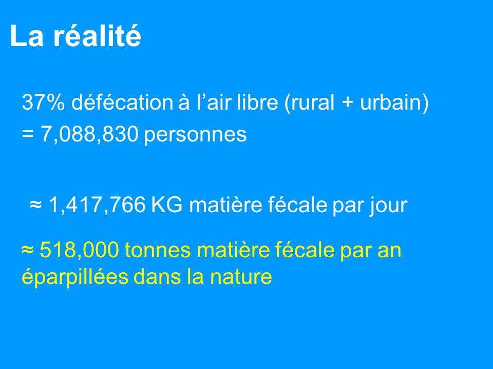La réalité 37% défécation à lair libre (rural + urbain) = 7,088,830 personnes 1,417,766 KG matière fécale par jour 518,000 tonnes matière fécale par an éparpillées dans la nature