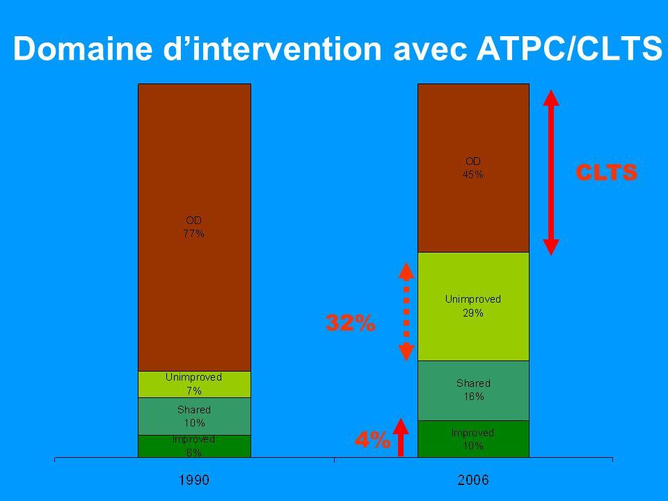 4% Domaine dintervention avec ATPC/CLTS 32% CLTS