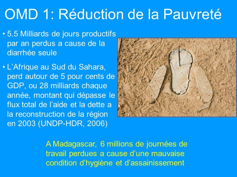 OMD 1: Réduction de la Pauvreté 5.5 Milliards de jours productifs par an perdus a cause de la diarrhée seule LAfrique au Sud du Sahara, perd autour de 5 pour cents de GDP, ou 28 milliards chaque année, montant qui dépasse le flux total de laide et la dette a la reconstruction de la région en 2003 (UNDP-HDR, 2006) A Madagascar, 6 millions de journées de travail perdues a cause dune mauvaise condition dhygiène et dassainissement