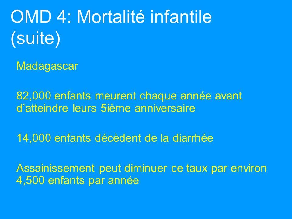 Madagascar 82,000 enfants meurent chaque année avant datteindre leurs 5ième anniversaire 14,000 enfants décèdent de la diarrhée Assainissement peut diminuer ce taux par environ 4,500 enfants par année OMD 4: Mortalité infantile (suite)