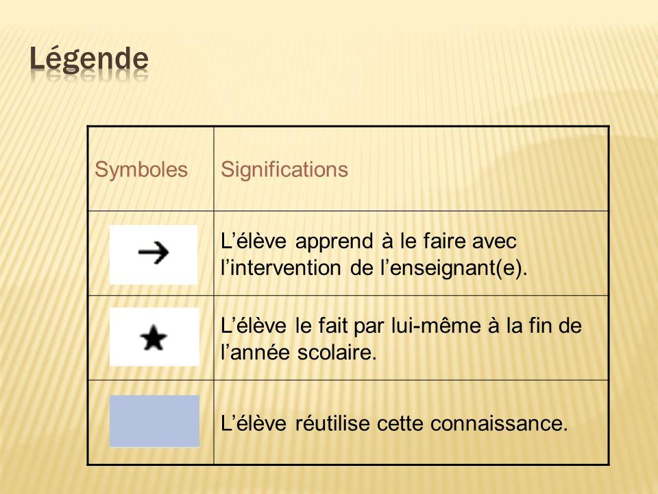 SymbolesSignifications Lélève apprend à le faire avec lintervention de lenseignant(e).