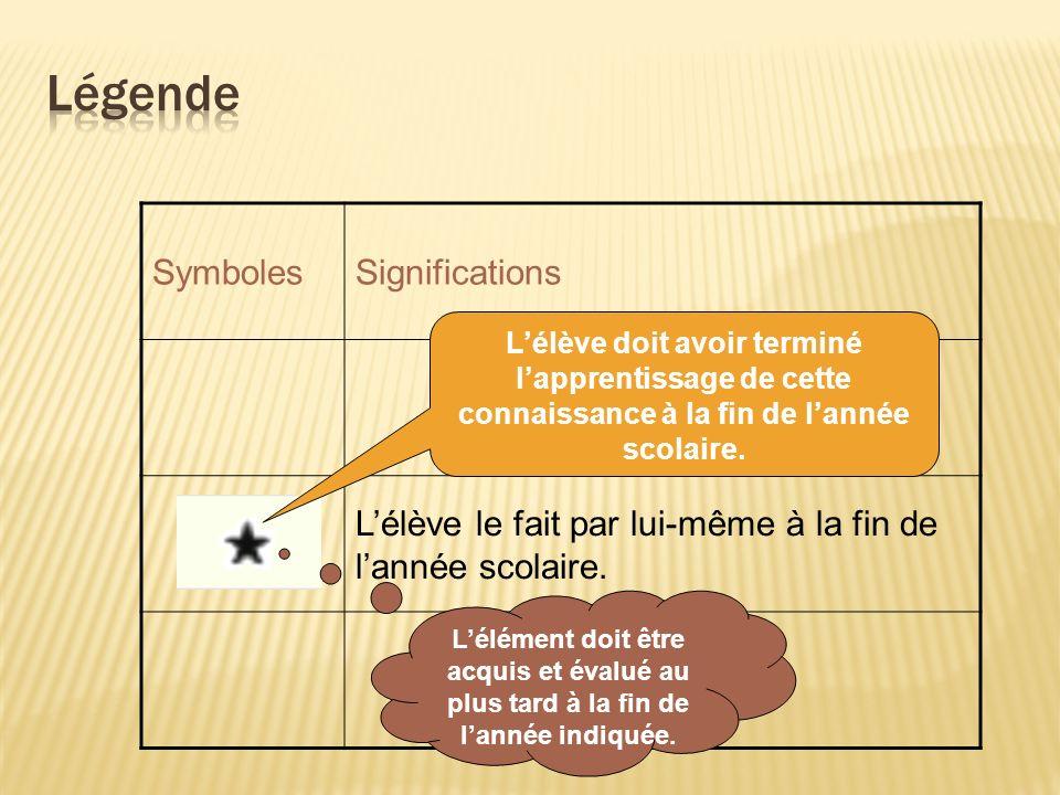 SymbolesSignifications Lélève le fait par lui-même à la fin de lannée scolaire.