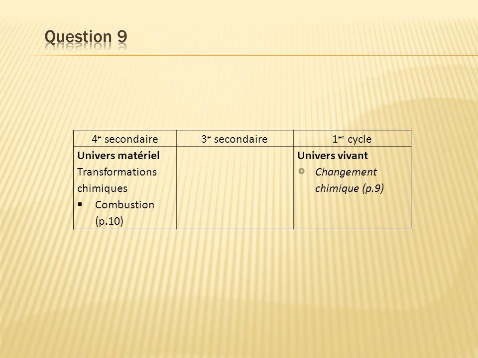 4 e secondaire3 e secondaire1 er cycle Univers matériel Transformations chimiques Combustion (p.10) Univers vivant Changement chimique (p.9)